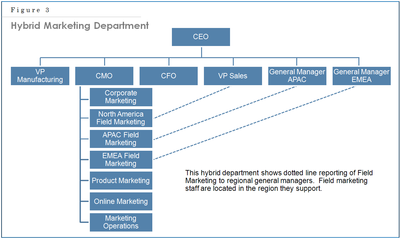 dotted line reporting relationship